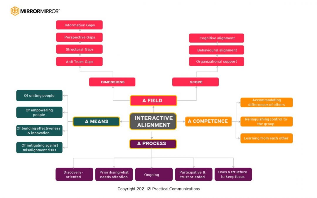Mapping the Definition of Interactive Alignment