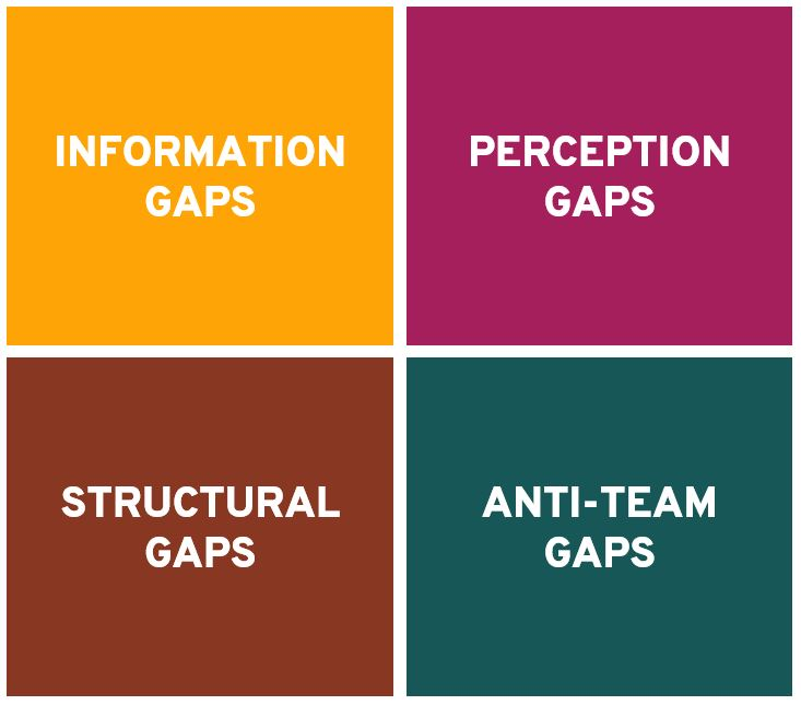 Four Kinds of Alignment Gaps in Today's Fractured Organizations
